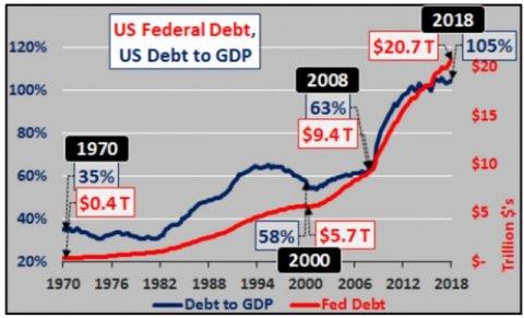 Госдолг США побил все рекорды
