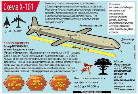 Российская сверхдальняя крылатая ракета Х-101/Х-102