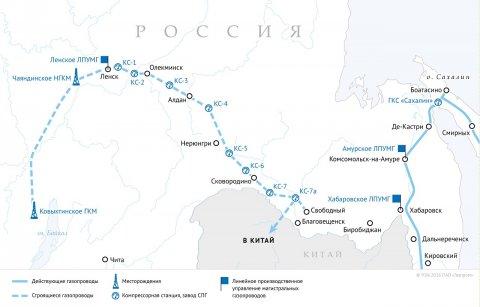Запуск «Силы Сибири» на газовый рынок Китая