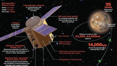 ОАЭ запустили космический зонд на Марс